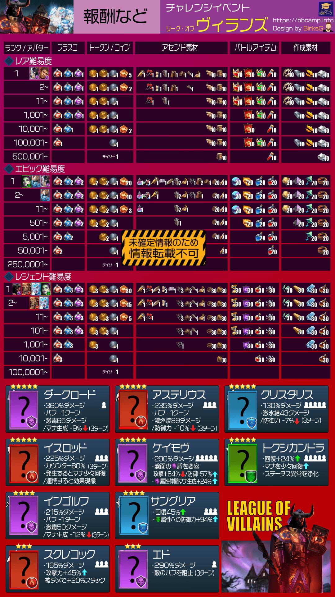 LoV-P2